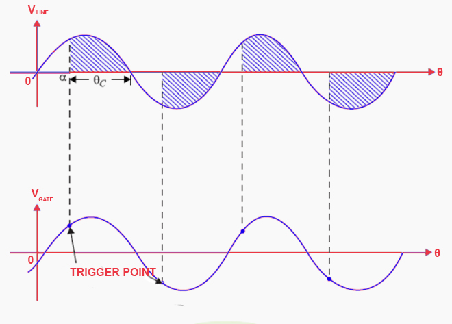 Firing delay angle waveform